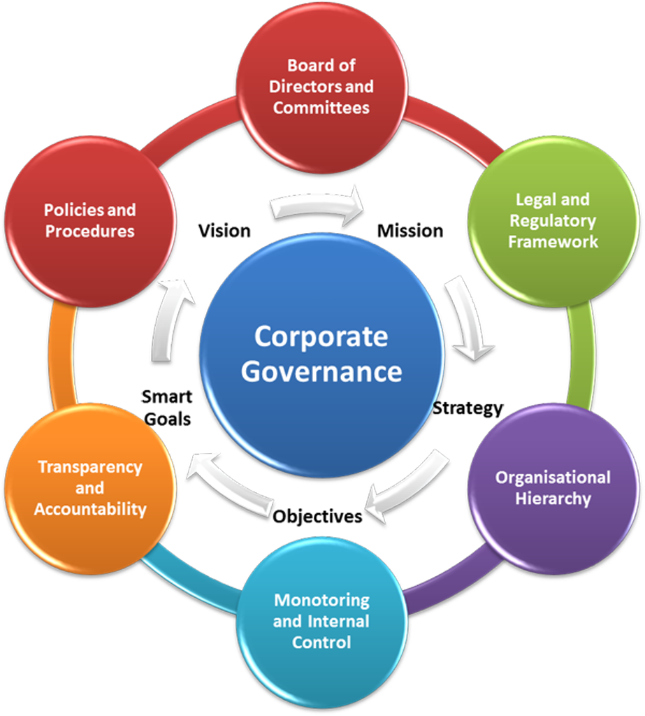 how to get it governance framework of company